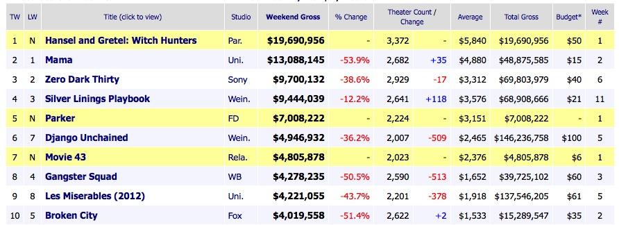 Box Office Ticket Sales January 27 2013