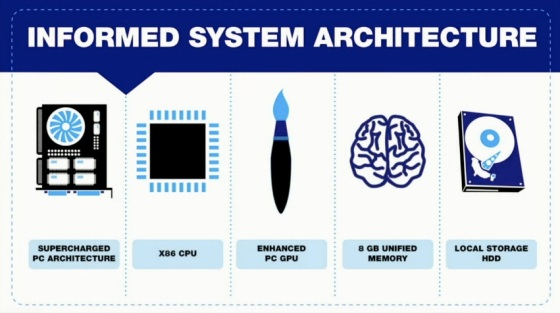 PS4 System Architecture