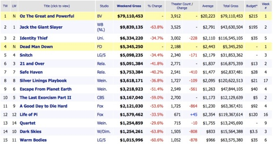 Weekend Box Office Results 2013 March 10