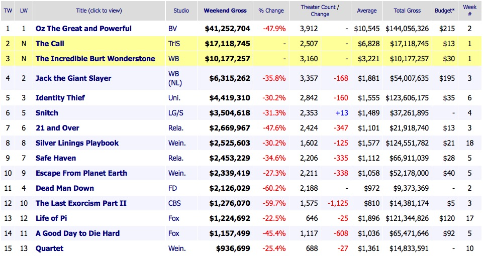 Weekend Box Office Results 2013 March 17