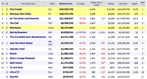 Weekend Box Office Results 2013 March 24