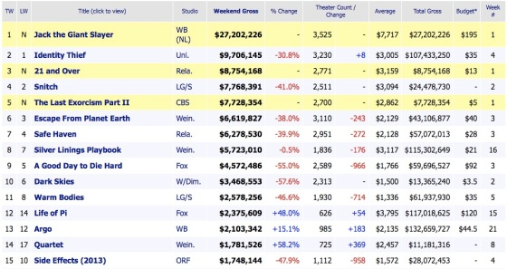 Weekend Box Office Reults 2013 March 3
