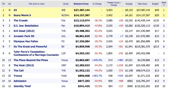 Weekend Box Office Results 2013 April 14