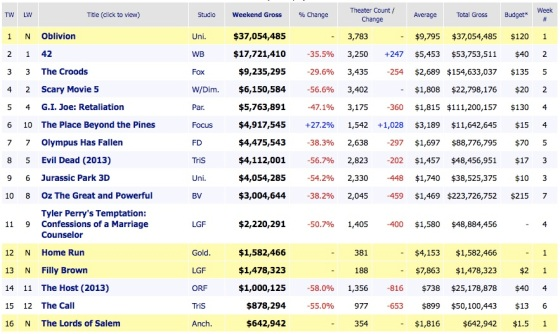 Weekend Box Office Results 2013 April 21