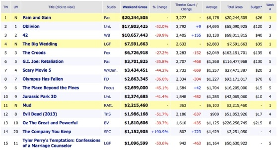 Weekend Box Office Results 2013 April 28