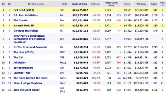 Weekend Box Office Results 2013 April 7