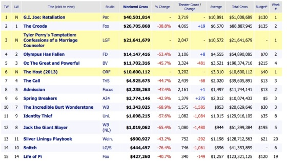 Weekend Box Office Reults 2013 March 31