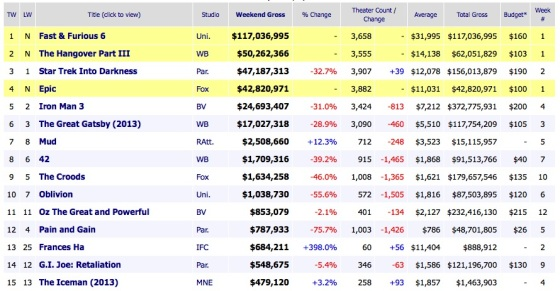 Memorial Day Weekend Box Office Movie Results 2013 May 27
