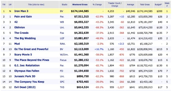 Weekend Box Office Results 2013 May 5 Iron Man 3