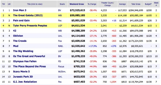 Weekend Movie Box Office Results 2013 May 12