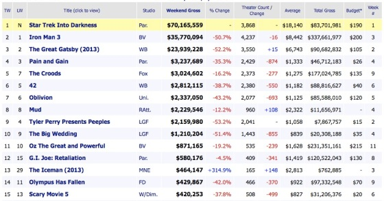 Weekend Movie Box Office Results 2013 May 19