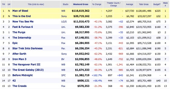 Weekend Box Office Movie Results 2013 June 16