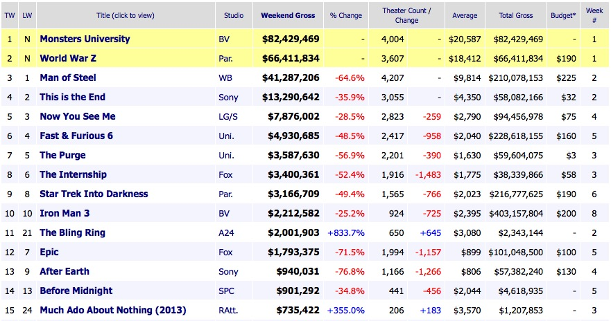 Weekend Box Office Movie Results 2013 June 23