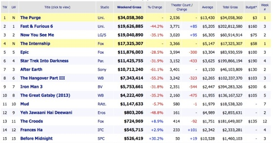 Weekend Box Office Movie Results 2013 June 9