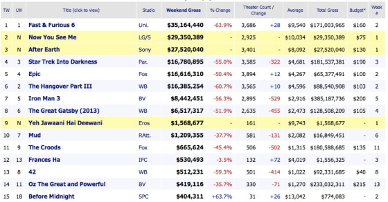 Weekend Movie Box Office Results 2013 June 2
