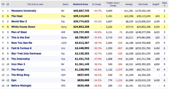 Box Office Movie Results 2013 July 30