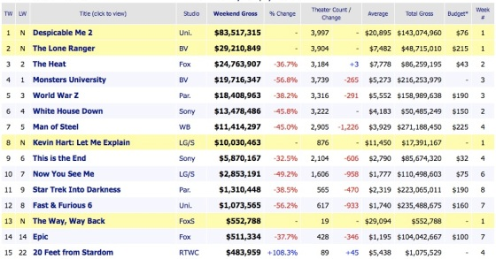 Weekend Box Office Movies Results 2013 July 7