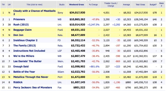Box Office Results 2013 September 29