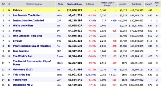 Weekend Box Office Movie Results 2013 September 8