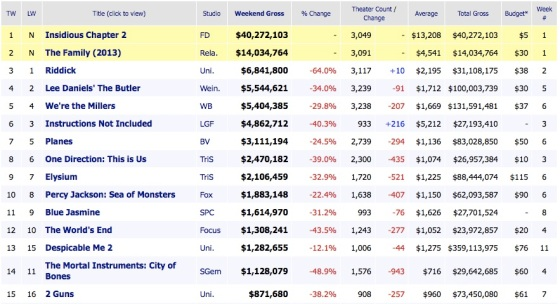 Weekend Box Office Results 2013 September 15