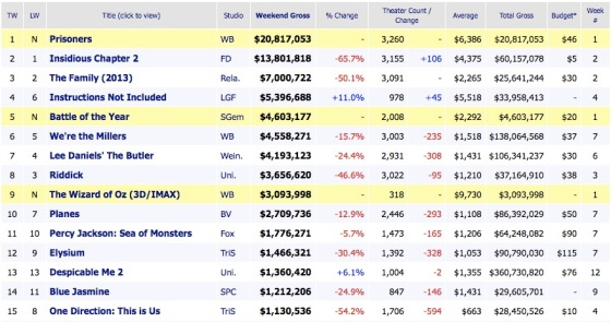 Weekend Box Office Results 2013 September 22