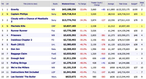 Weekend Box Office Results 2013 October 13