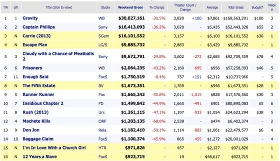 Weekend Box Office Results 2013 October 20