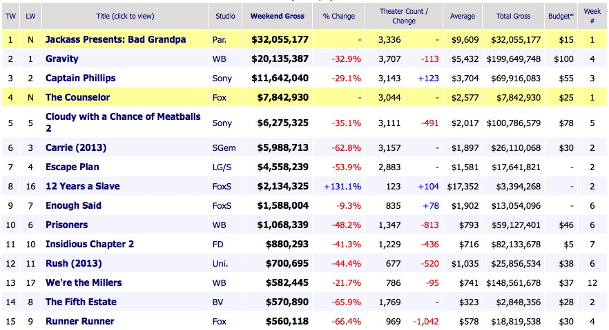 Weekend Box Office Results 2013 October 27