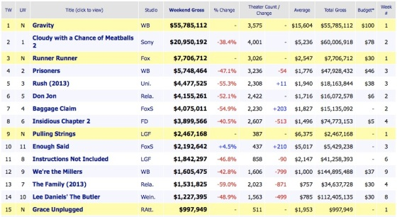 Weekend Box Office Results 2013 October 6