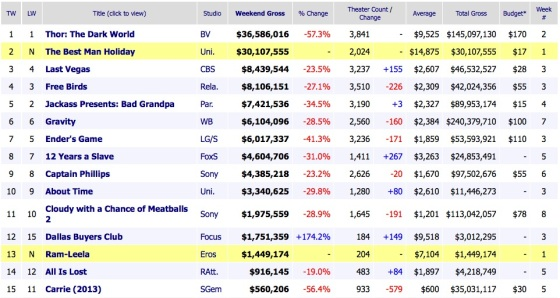 Weekend Box Office Results 2013 17 November