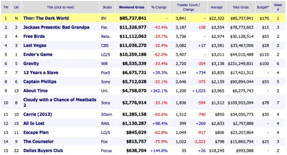 Weekend Box Office Results 2013 November 10