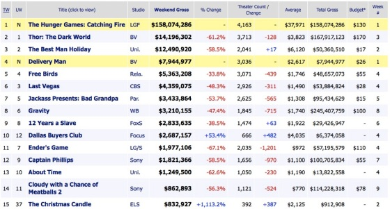 Weekend Box Office Results 2013 November 24