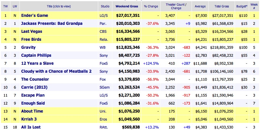 Weekend Box Office Results 2013 November 3
