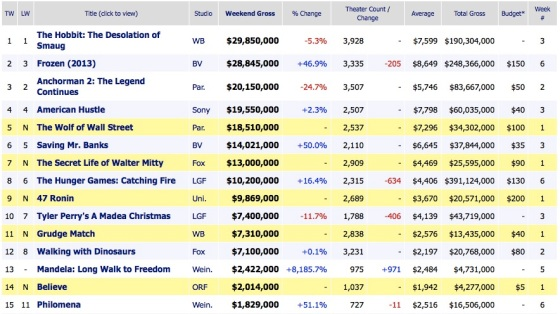 2013 Box Office Results Christmas Weekend