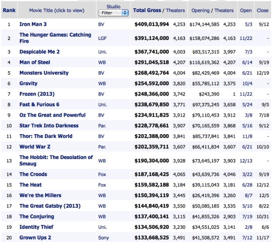 Total Domestic Box Office Results 2013