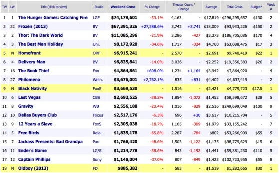 Weekend Box Office Results 2013 December 1