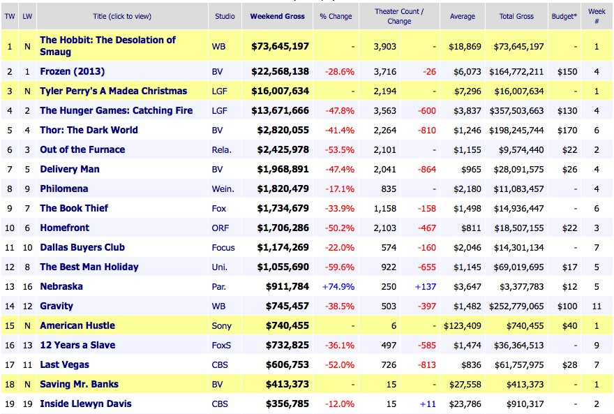 Weekend Box Office Results 2013 December 15
