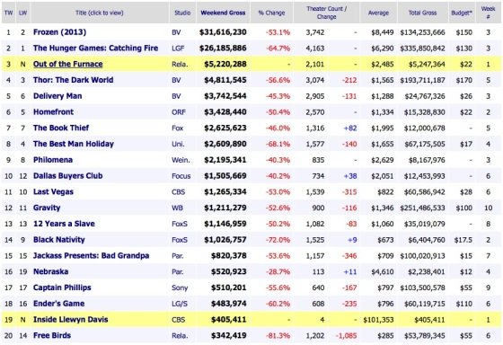 Weekend Box Office Results 2013 December 8