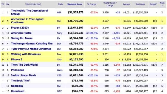 Weekend Box Office Results 2013 Deember 22