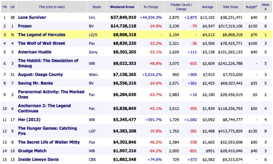 Weekend Box Office Results 2014 January 12