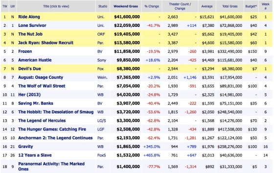 Weekend Box Office Results 2014 January 19