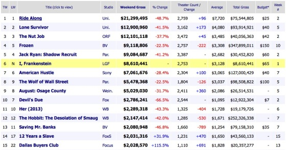 Weekend Box Office Results 2014 January 26