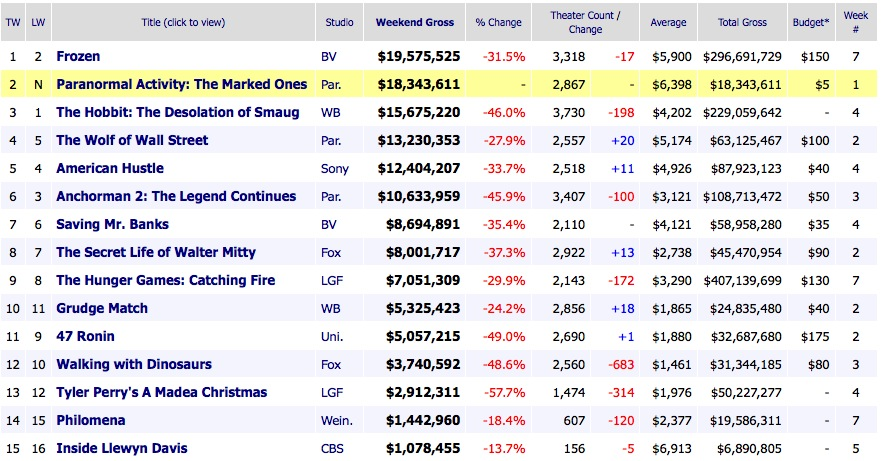 Weekend Box Office Results 2014 January 5