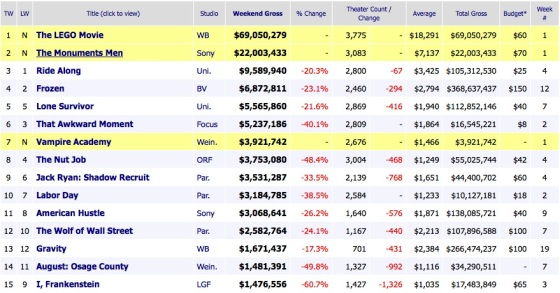 Box Office Weekend Results 2014 February 9
