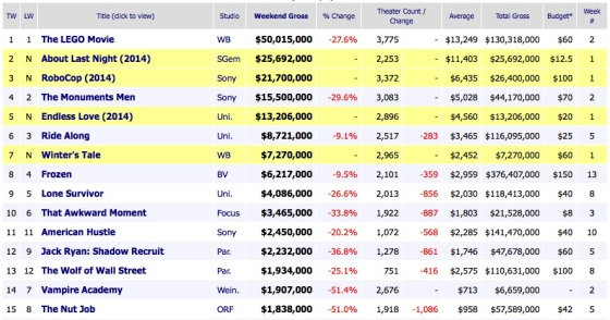 Weekend Box Office Estimates 2014 February 16