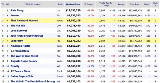 Weekend Box Office Results 2014 February 1