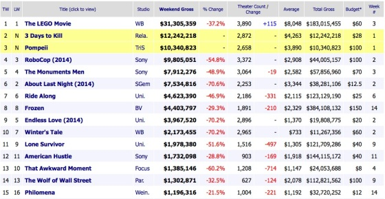 Weekend Box Office Results 2014 February 23