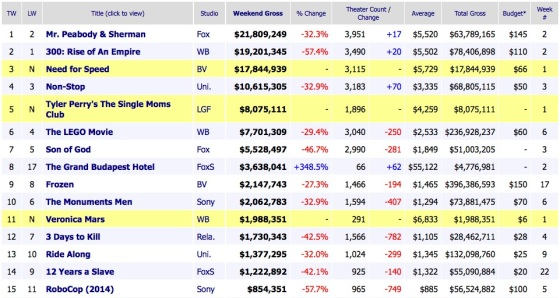 Box Office Weekend Results 2014 March 16