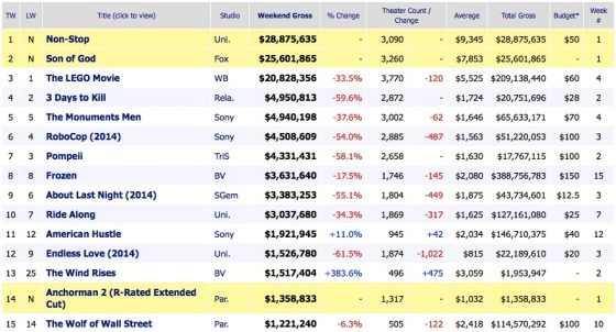Weekend Box Office Results 2014 March 2
