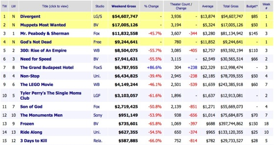 Weekend Box Office Results 2014 March 23